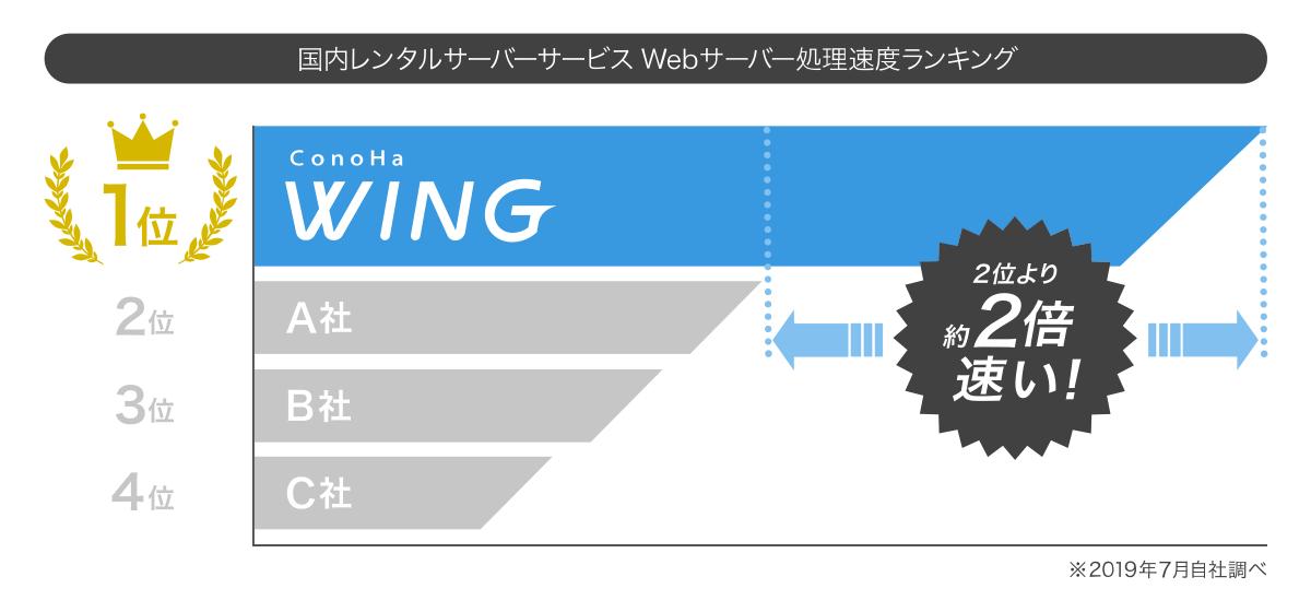 ConoHaWINGは国内レンタルサーバーで最速クラス