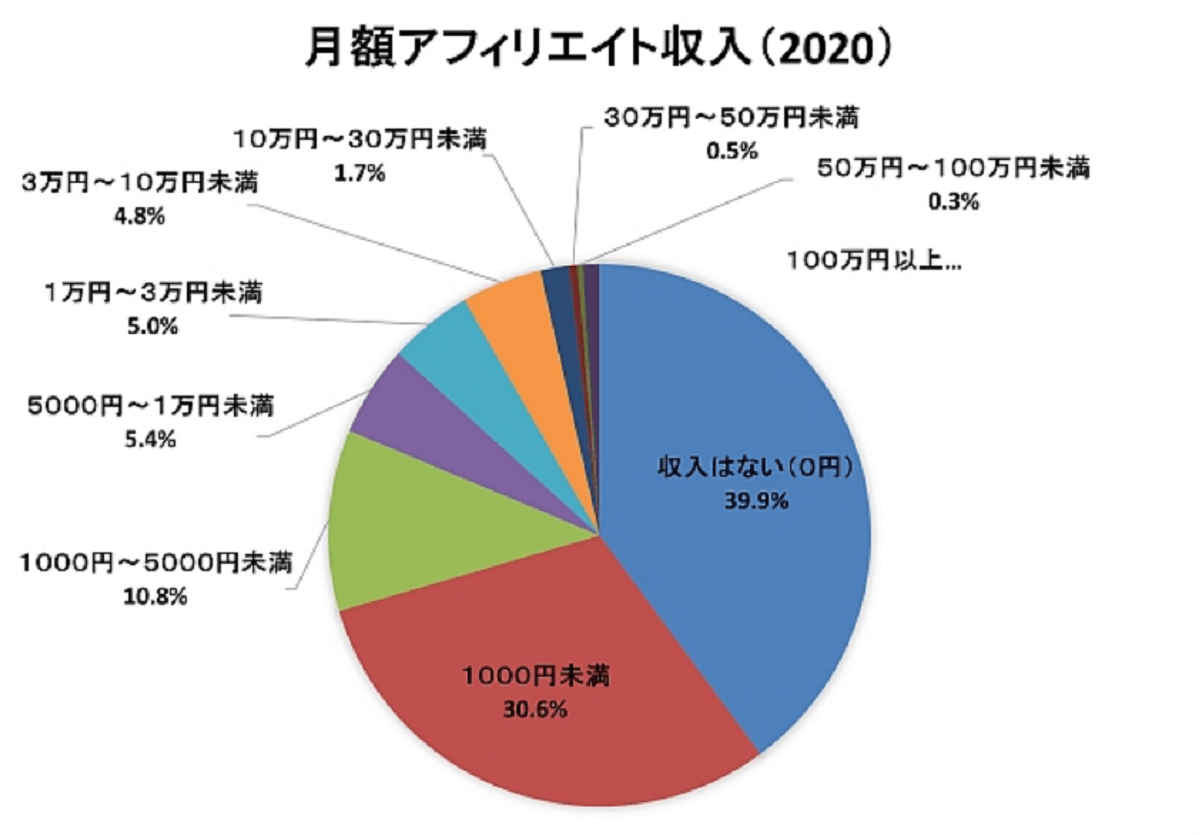 日本アフィリエイト協議会による収入調査