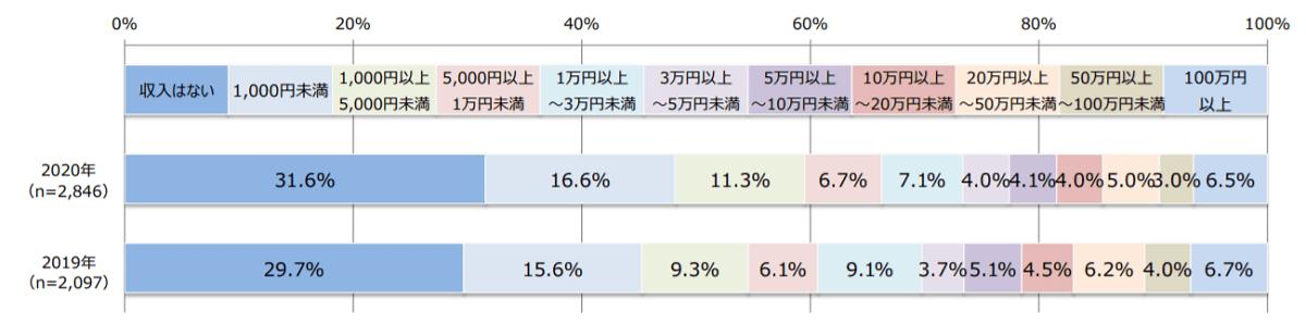 ブログ収入の平均