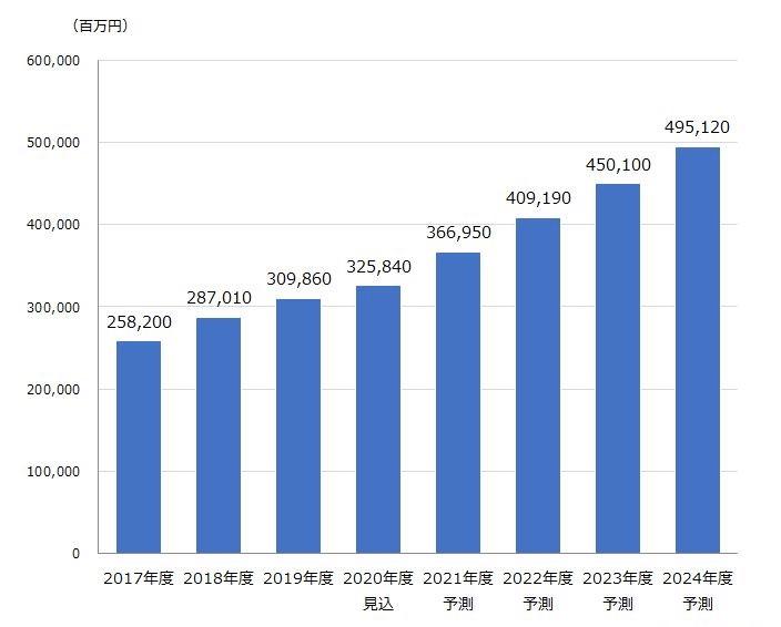 ブログアフィリエイトの市場推移と予測